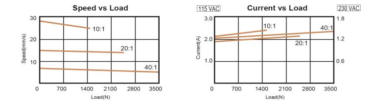 VIA5 Acme Screw Actuator Technical Data