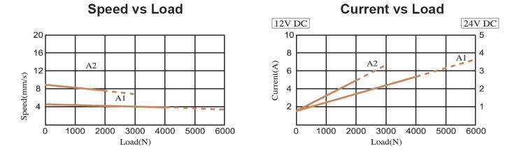 FD Series Technical Data