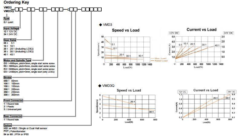 vmd3-3Q Actuators Order Key